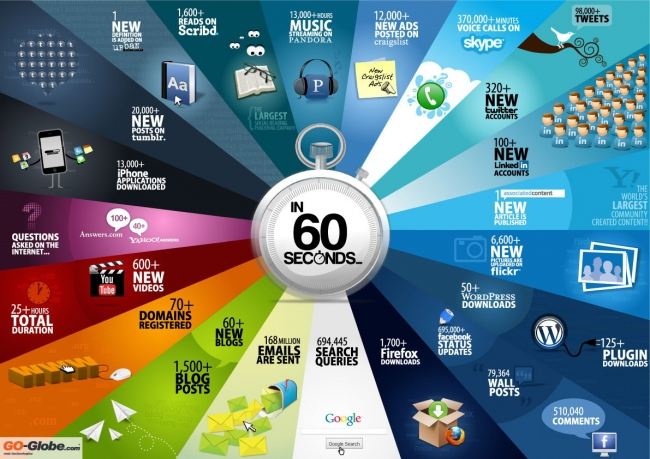 the internet in 60 secs_image