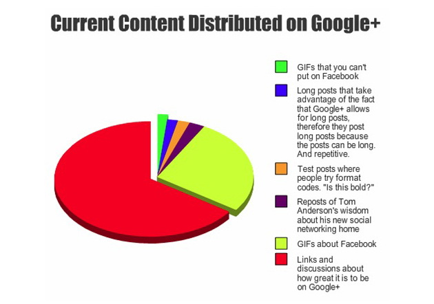 what content is found on google+