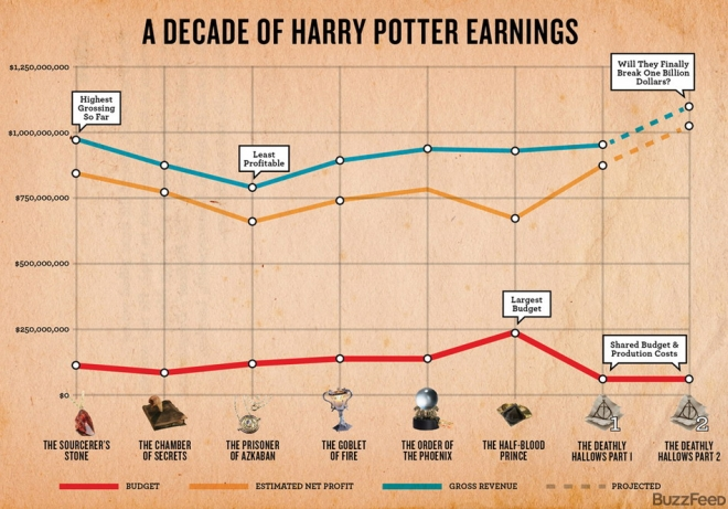 A_decade of harry potter earnings