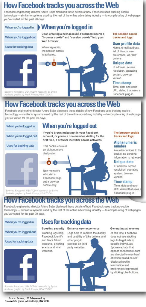 FACEBOOK-PRIVACY-TRACKING
