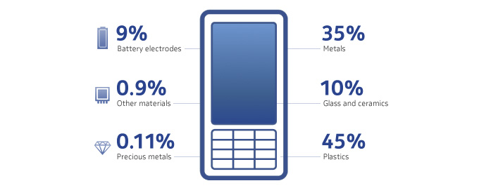 mobile phone materials