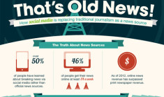 Is Social Media a New Outlet to Find News? (Page 3/3)