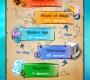 Games Cheats: Doodle God Planet Episode 2: Technology
