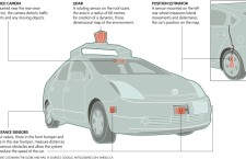 Artificial Intelligence Concerns about Driverless Cars