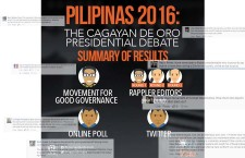 MGG and Rappler Under Fire after Posting Debate Results