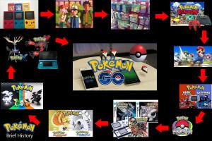 Pokemon GO historoy